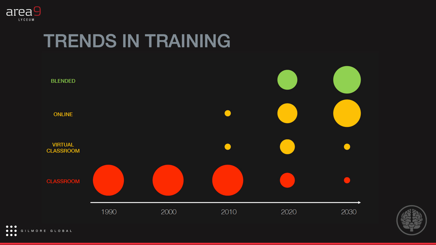 Trends in Training