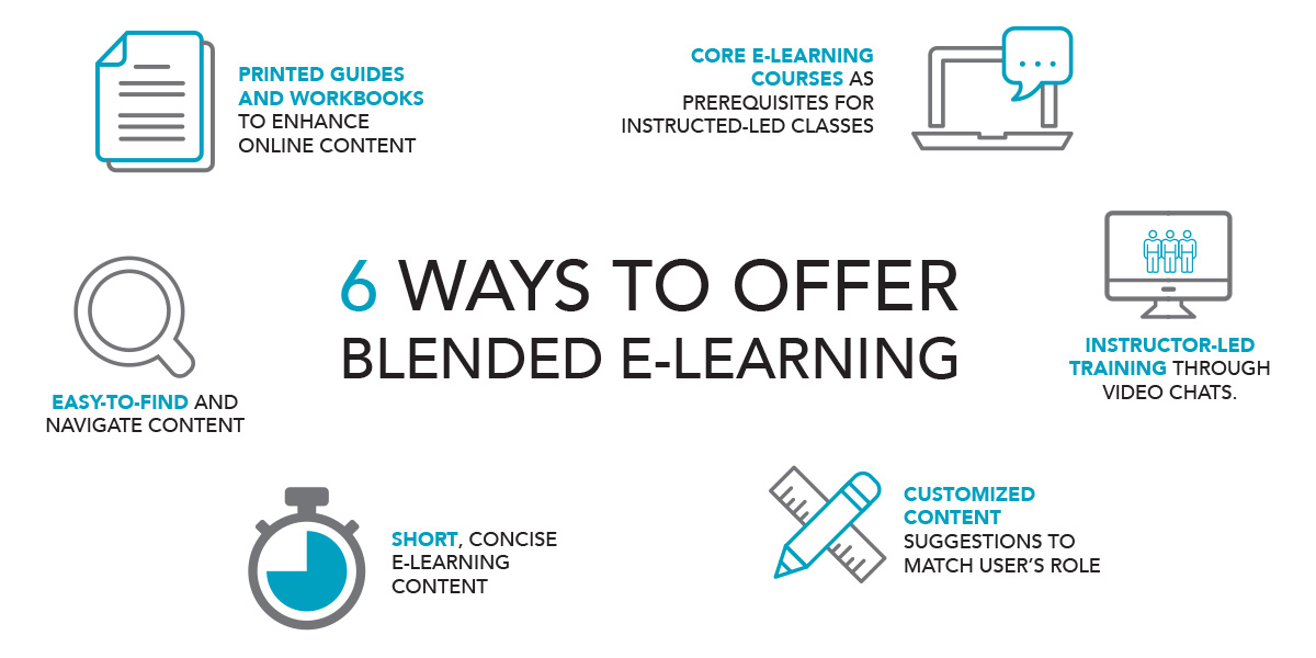 6 Ways to Offer Blended e-Learning: 1. Printed guides and workbooks to enhance online content. 2. Core e-learning courses as prerequisites for instructed-led classes. 3. Short, concise e-learning content. 4. Customized content suggestions to match user's role. 5. Easy-to-find and navigate content. 6. Instructor-led training through video chats.