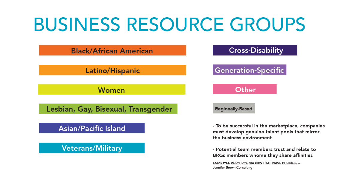 Business Resource Groups: Black, Latino, Women, LBGT, Asian, Vets, Disabled, Generations, Other, Regions